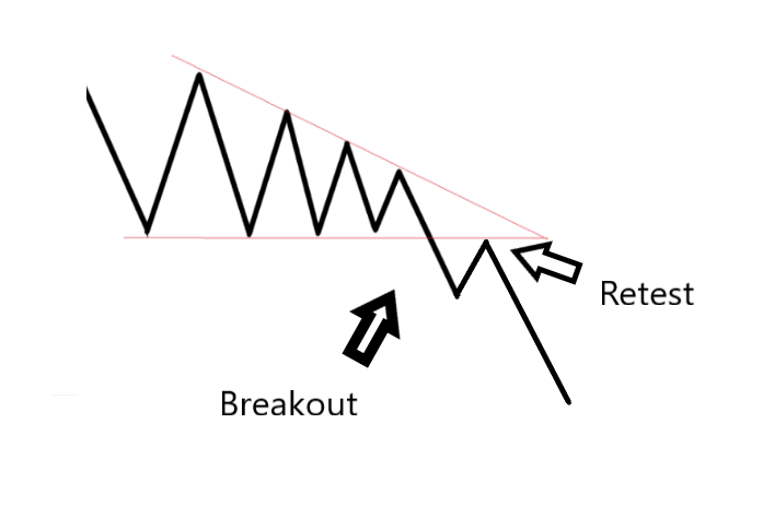 Triangle Retest