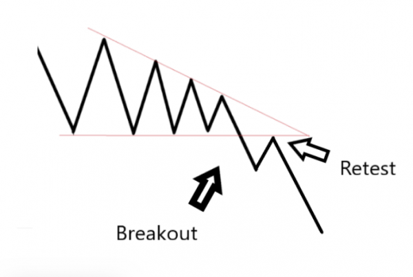 How to Trade Symmetrical Triangles - Top Three Techniques! (Symmetrical Triangle Strategy, Definition & Meaning)
