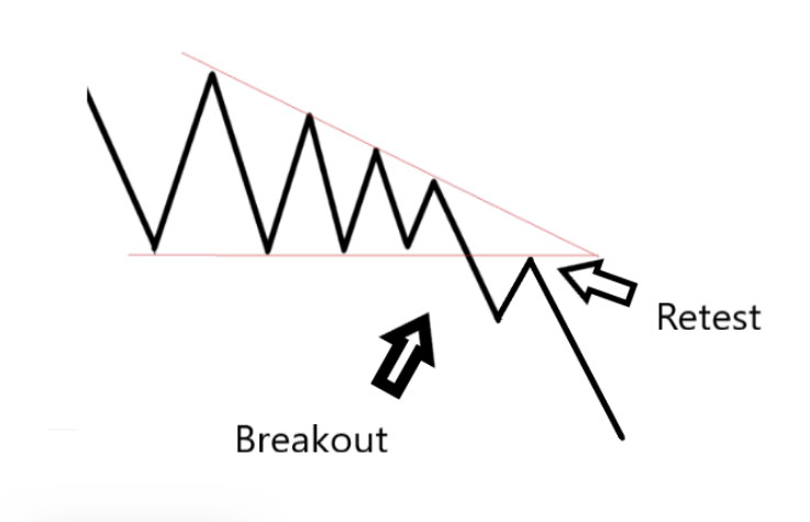 How to Trade Symmetrical Triangles – Top Three Techniques! (Symmetrical Triangle Strategy, Definition & Meaning)
