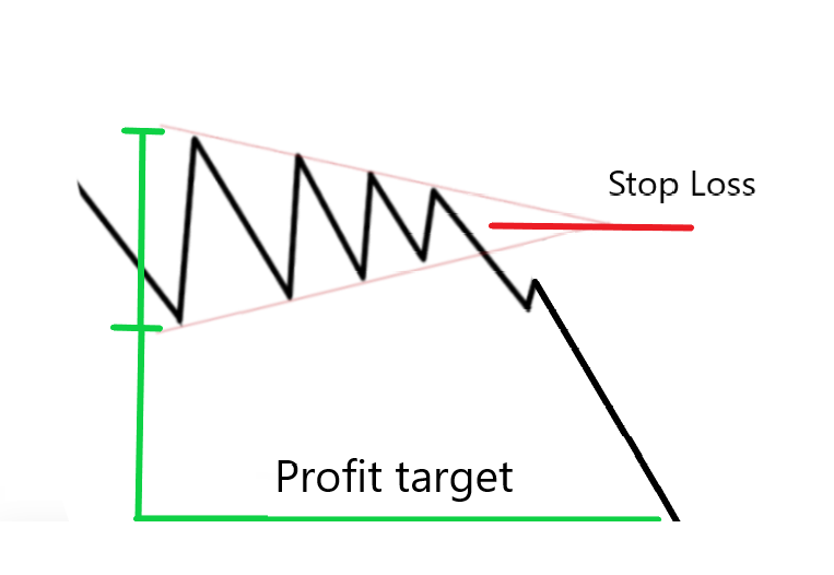 Symmetrical Triangle Stop Loss and Profit Target