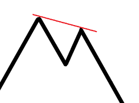 Double To Descending Highs
