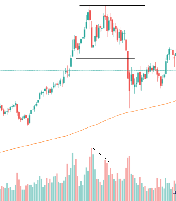 Double Top Volume Pattern