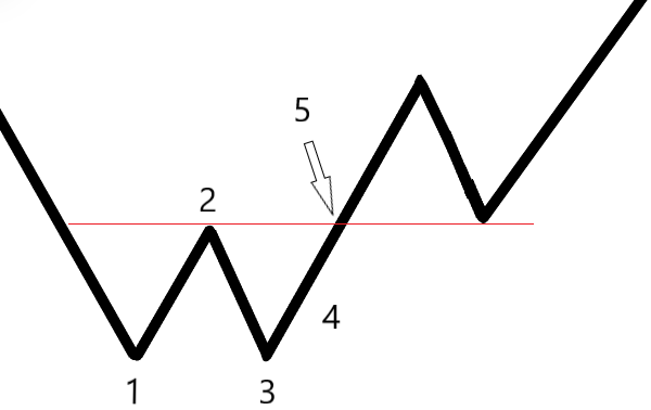 How to Trade the Double Bottom Pattern: 4 Approaches!