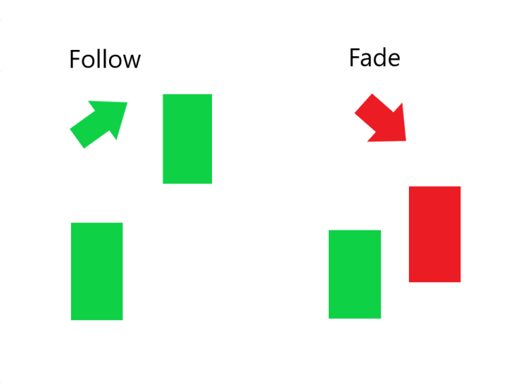 Fade Follow Gap