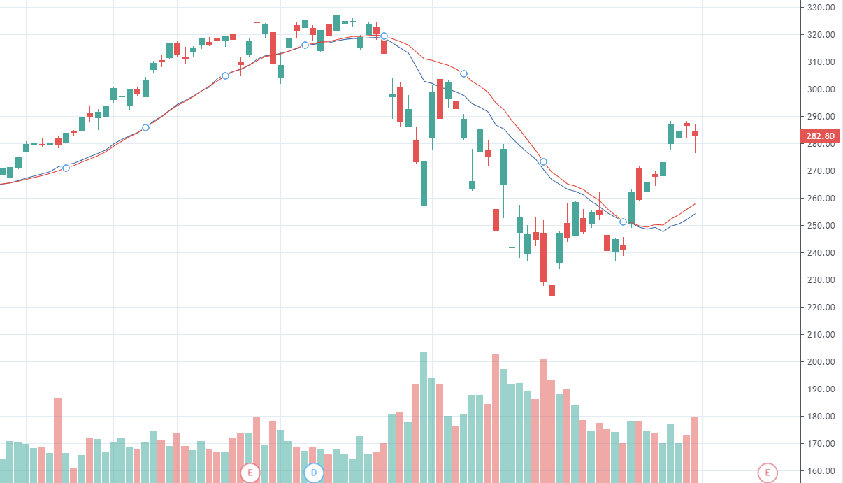 Volume Weighted Moving Average (WVMA) : How to Trade the Volume Weighted Moving Average