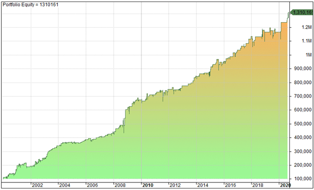 Equity curve for the compounded results for QQQ - IBS