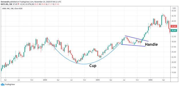 The bullish Cup and Handle pattern