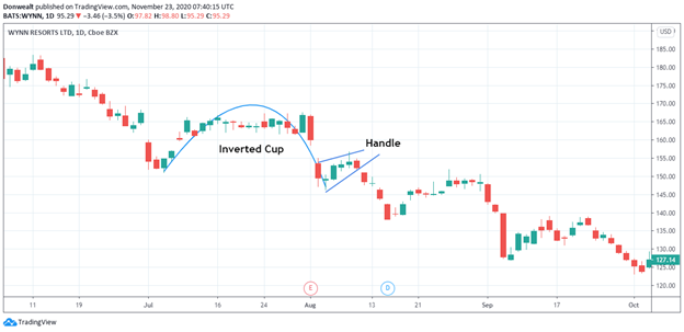 The bearish/inverse Cup and Handle pattern