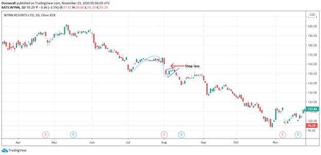 Is A Cup and Handle Bullish Or Bearish? What Does It Mean?