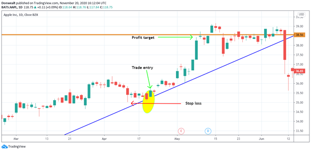 Trading the One White Soldier pattern