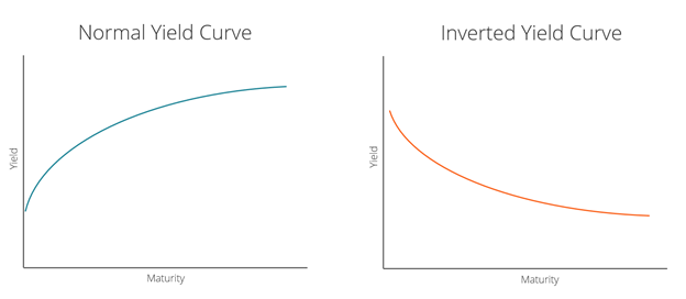 Why does the yield curve invert?