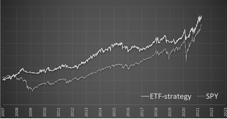 ETF Rotational Strategy - Trading Signals