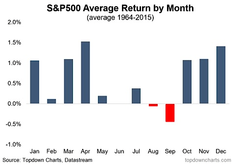 What Is Seasonality In Trading?
