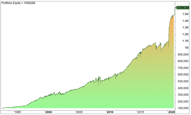 Is It Possible to Find Profitable Trading Strategies and Systems?