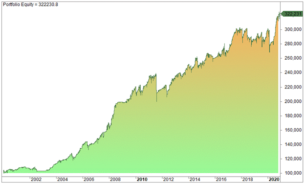 The 3-Day Mean-Reversion Strategy
