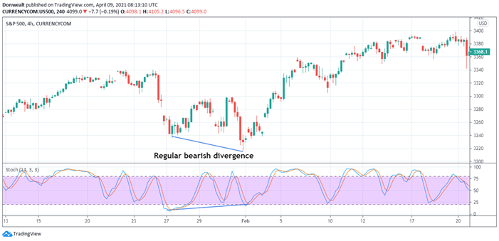What Does Divergence Mean in Trading?
