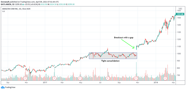 What Is A Consolidation in Trading?