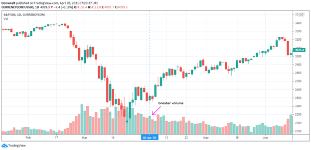 What Does A Follow Through Day Mean In Trading?