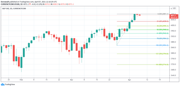 What Does Fibonacci Mean In Trading?