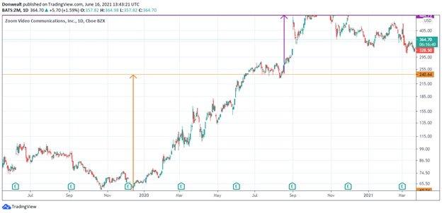 Linear vs. Logarithmic Chart Scaling Explained …What is the difference, and which is better?