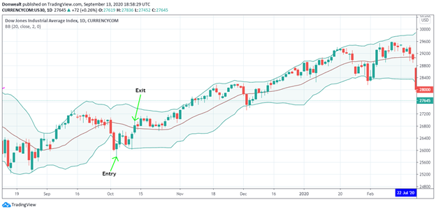Trading Strategies — All You Need To Know