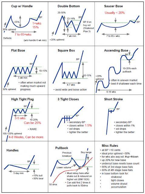 Trading Patterns Cheat Sheet