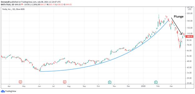 Parabolic Curve Stock Chart Pattern