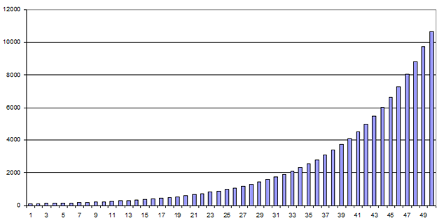 The Power of Compounding in Trading