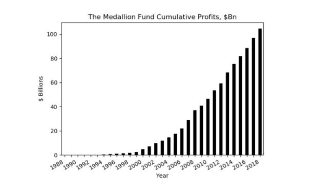 Jim Simons The Medallion Fund