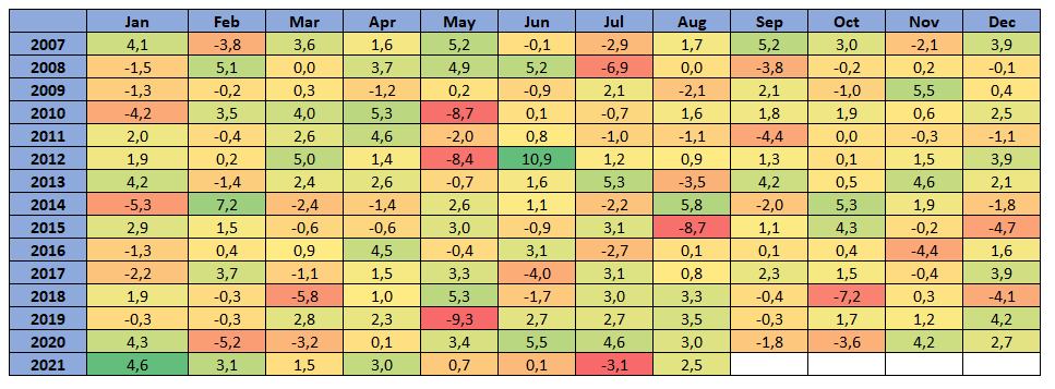 ETF Rotational - Historical Performance (Track Record)