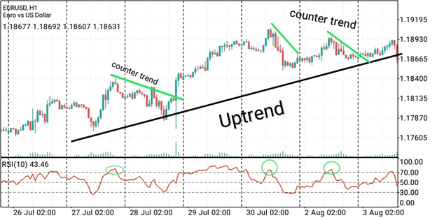 Counter Trend: What Is The Definition? Strategy and Example