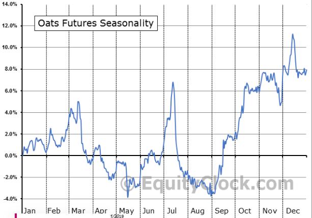 Oats Seasonality