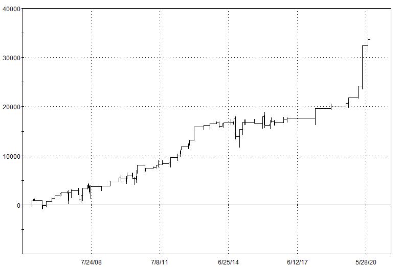 Potent Edge In S&P-500 Futures
