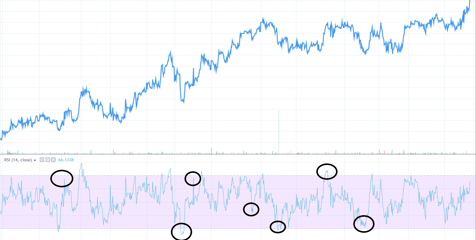 RSI - All You Need To Know about RSI - THE ROBUST TRADER