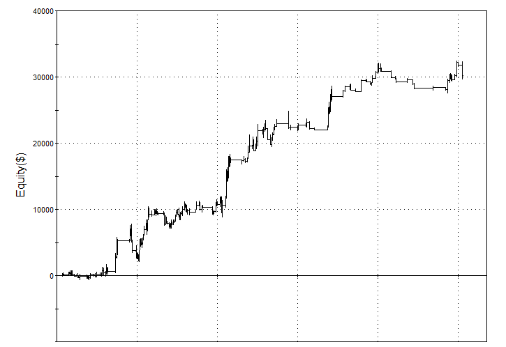 Long Edge In Soybean Meal Futures