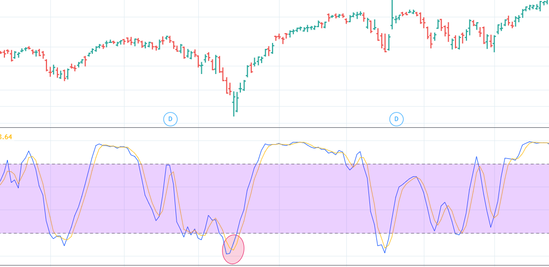 COMPLETE Stochastics Indicator Guide – How Does Stochastic Work In Trading?