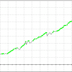 An approach to succesfully apply Vix in your swingtrading